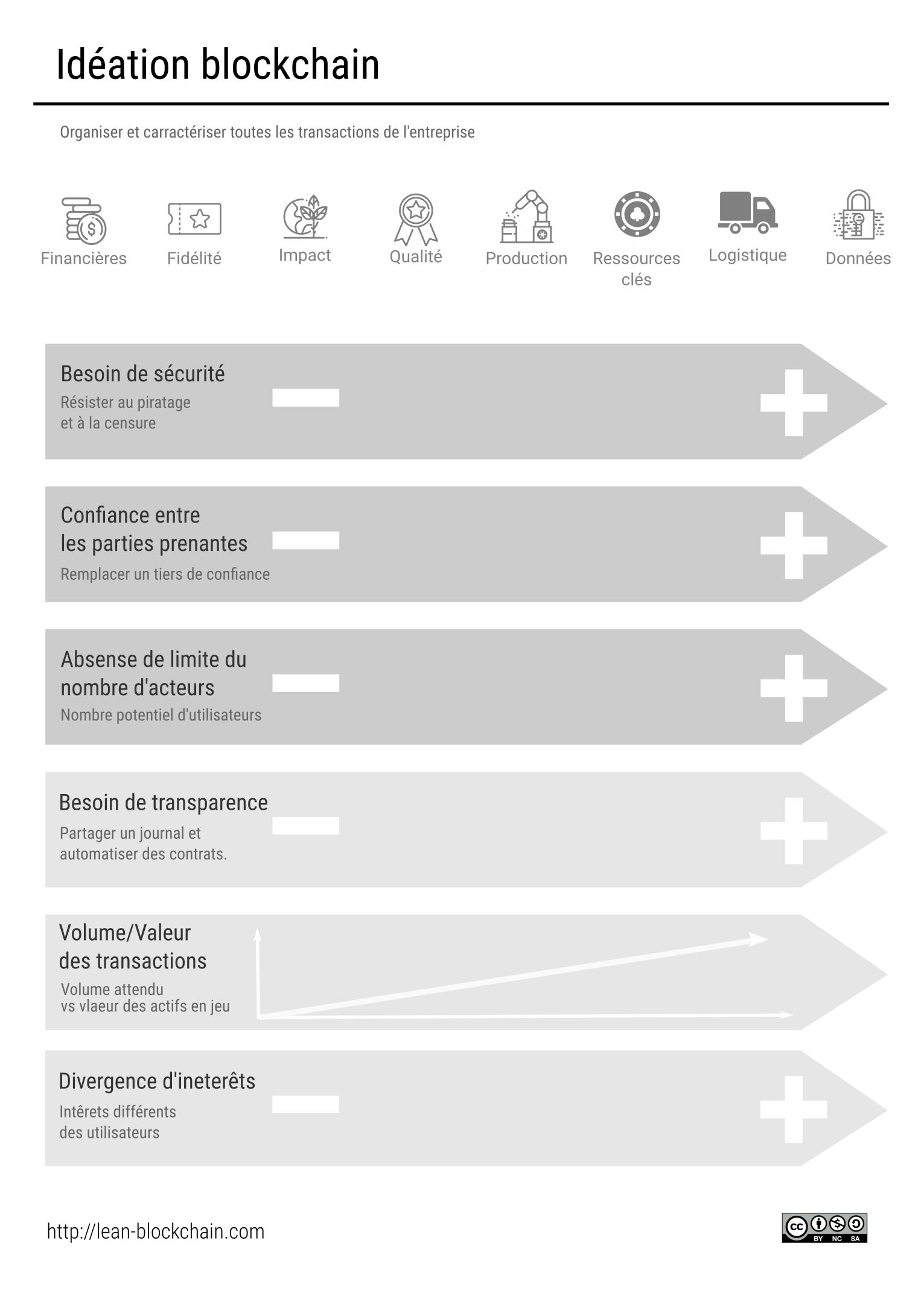 Idéation blockchain